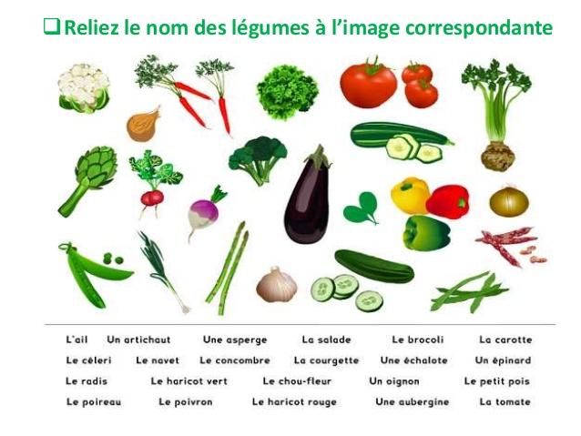Bonne liste d'aliments gras